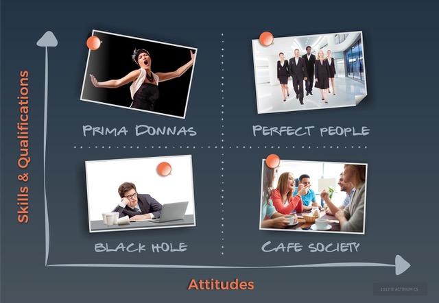 Chart skills vs attitudes